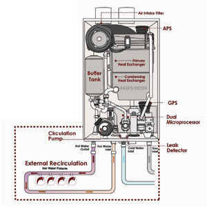 Hot Water Heater Service Amp Installation Pacific Coast